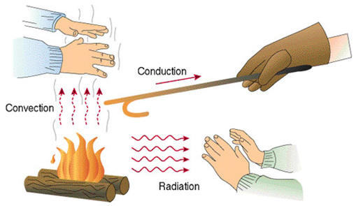 Convection Conduction Radiation diagram