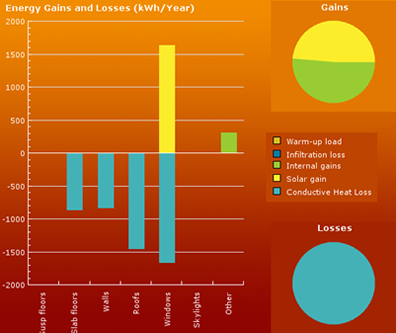 Energy graph for Shotcrete homes